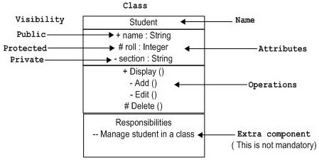 Visibility Class Diagram example
