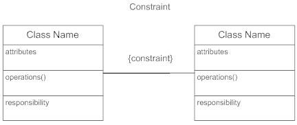 Constraint Class Diagram example