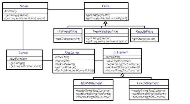 Ticket Reservation Class Diagram example