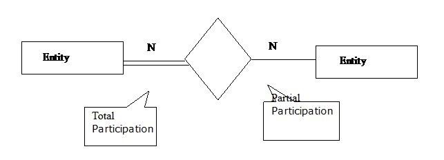 E-R(enity realtionship) Diagram example