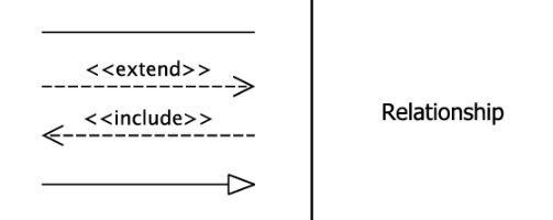 Relationships Symbol in Use Case Diagram example